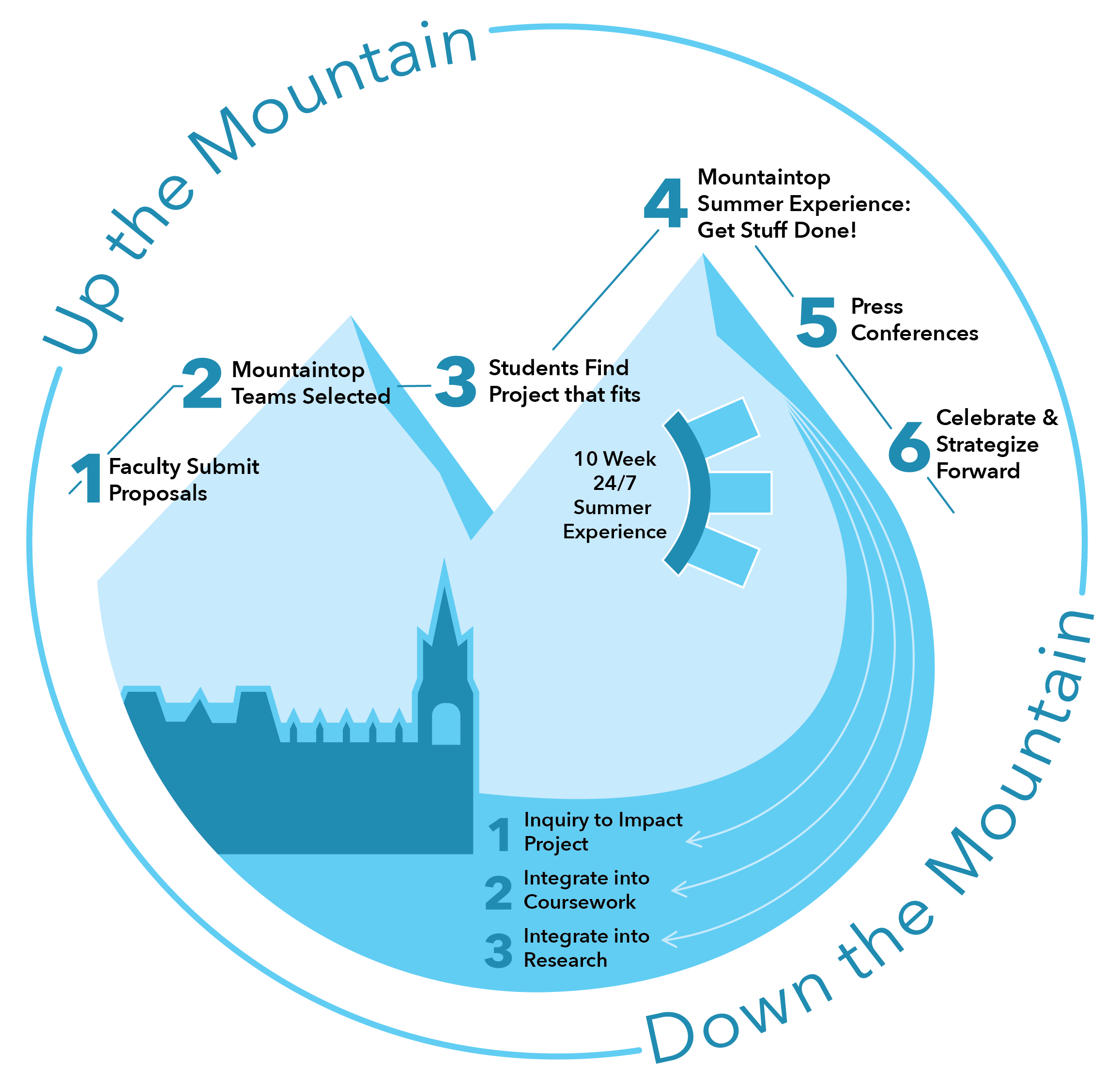 Mountaintop Summer Experience | Creative Inquiry + Mountaintop ...